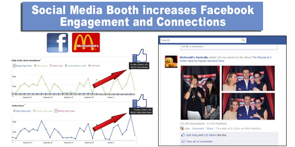 Connected Technology Social Media McDonalds Results